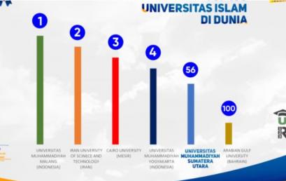 UMSU Masuk Top 100 Universitas Islam Dunia Versi UniRank